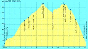 Gráfico Los Calares de Guejar Sierra.gpx